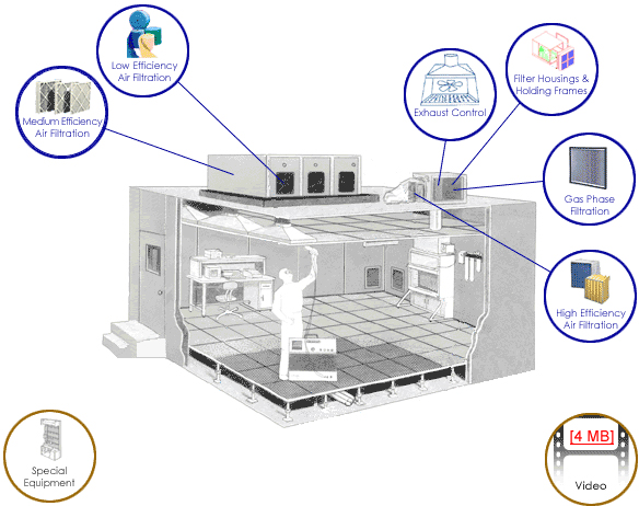 Filtration Technology, Inc.- Cleanroom Filtration and Contamination Control  Specialists
